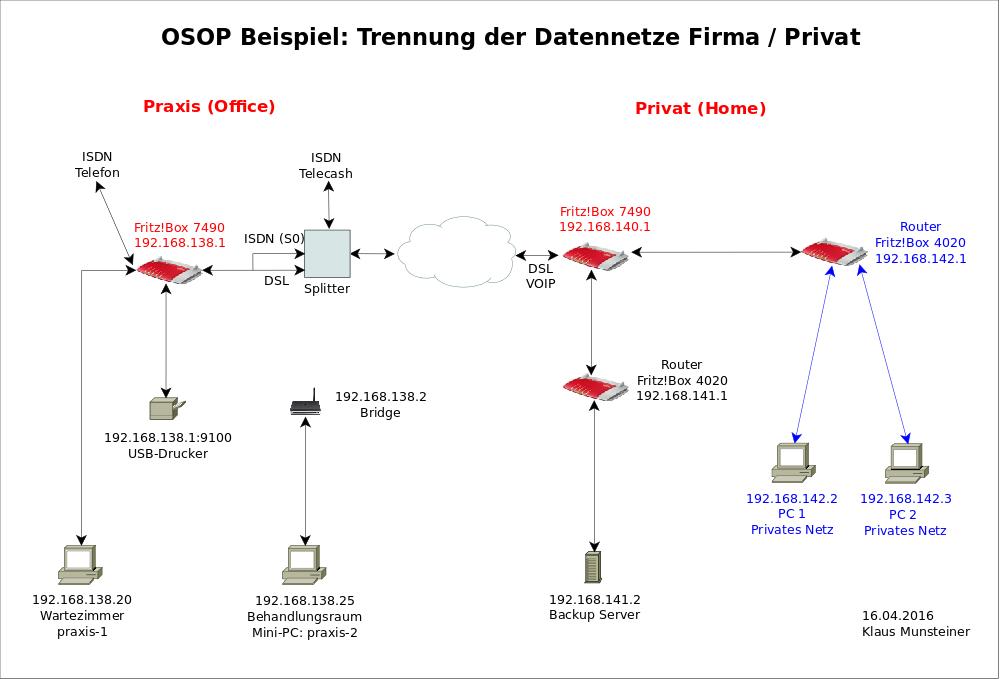 OSOP2-Netz