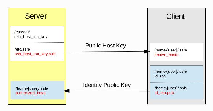 Authentifizierung über Public-Keys